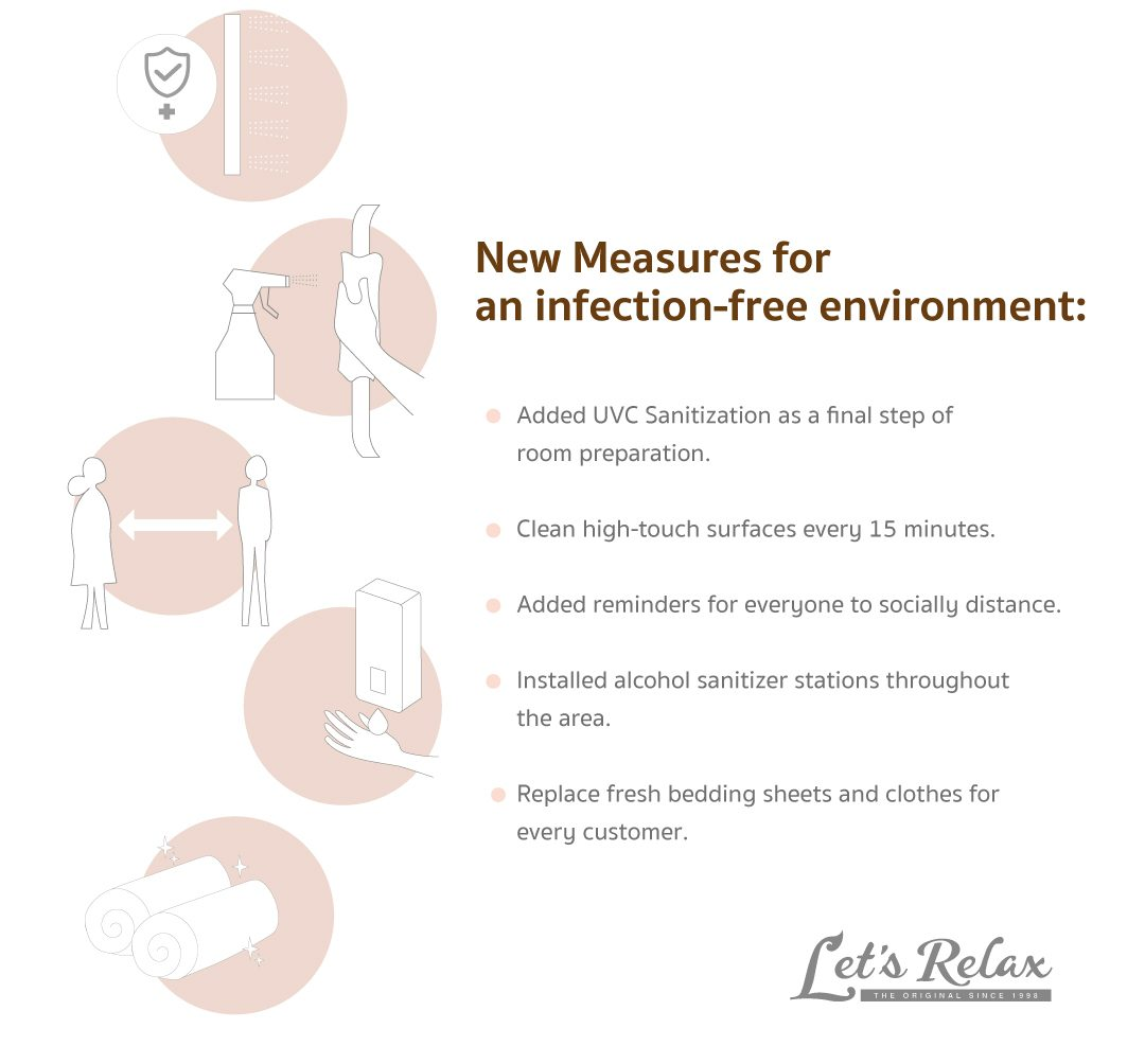 Let's Relax Spa's New COVID-19 Measures to Protect our Customers and Staff